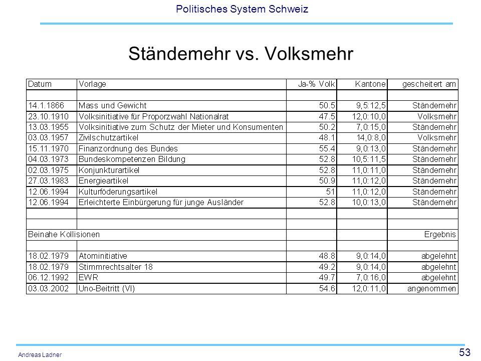 54 Politisches System Schweiz Andreas Ladner Ständerat und Ständemehr: Die Gewichte haben sich verschoben: 1 Appenzeller = 35 Zürcher Kleinste theoretische Sperrminorität = 9 Prozent Reale Sperrminorität = 20 – 25 Prozent Was gibt es für Reformmöglichkeiten und wo liegt das Problem?