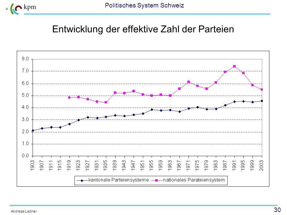 30 Politisches System Schweiz Andreas Ladner Entwicklung der effektive Zahl der Parteien