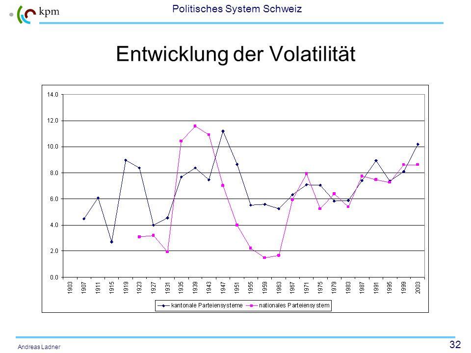 32 Politisches System Schweiz Andreas Ladner Entwicklung der Volatilität