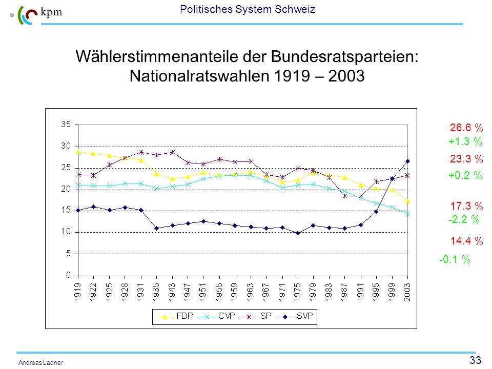 33 Politisches System Schweiz Andreas Ladner W ä hlerstimmenanteile der Bundesratsparteien: Nationalratswahlen 1919 – 2003 26.6 % 23.3 % 17.3 % 14.4 %