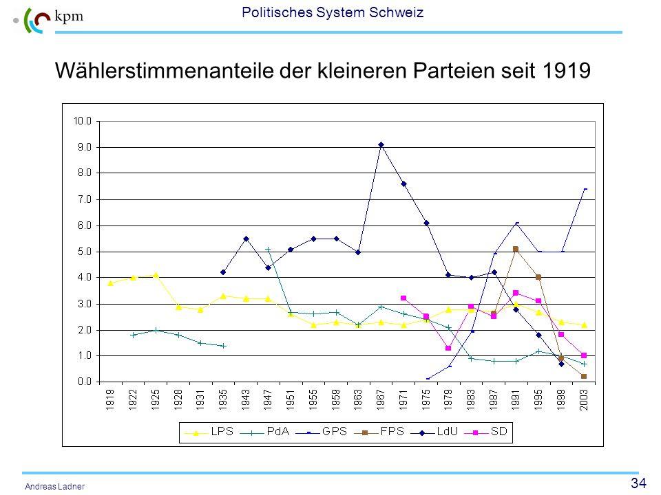 34 Politisches System Schweiz Andreas Ladner Wählerstimmenanteile der kleineren Parteien seit 1919