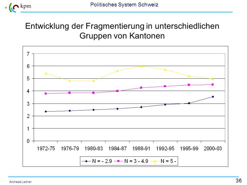 36 Politisches System Schweiz Andreas Ladner Entwicklung der Fragmentierung in unterschiedlichen Gruppen von Kantonen