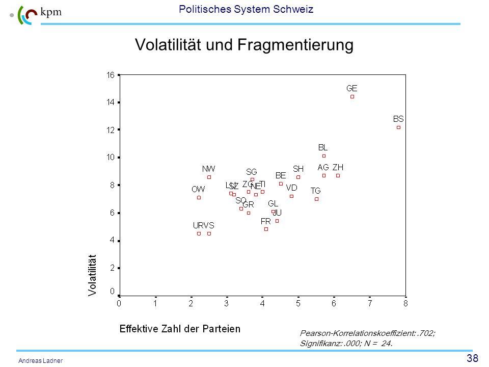 38 Politisches System Schweiz Andreas Ladner Volatilität und Fragmentierung Pearson-Korrelationskoeffizient:.702; Signifikanz:.000; N = 24.