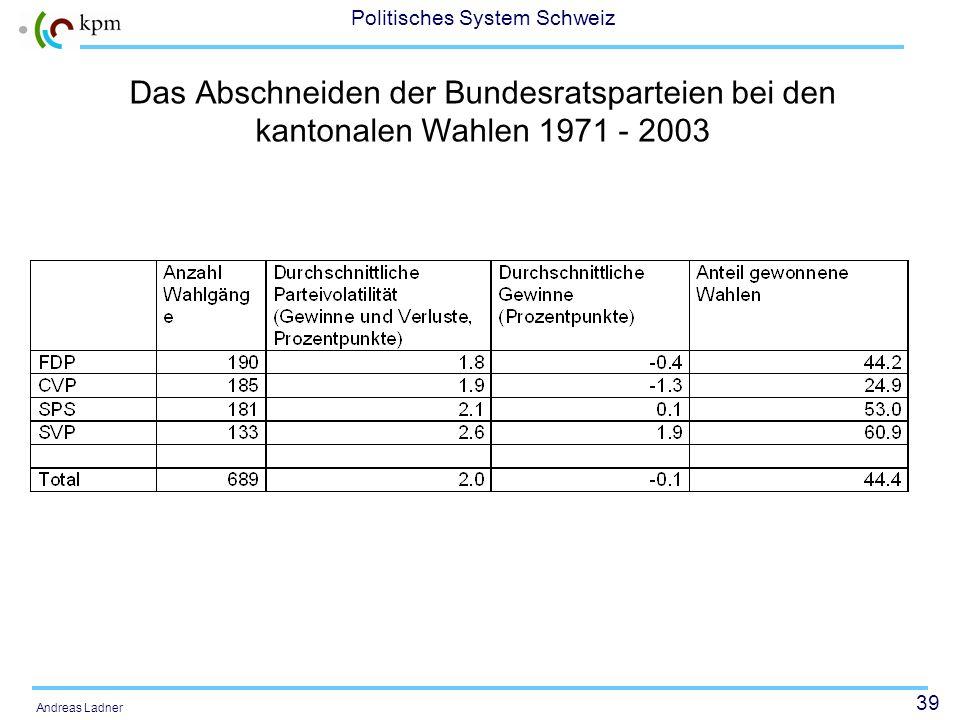 39 Politisches System Schweiz Andreas Ladner Das Abschneiden der Bundesratsparteien bei den kantonalen Wahlen 1971 - 2003