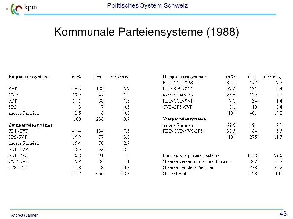 43 Politisches System Schweiz Andreas Ladner Kommunale Parteiensysteme (1988)