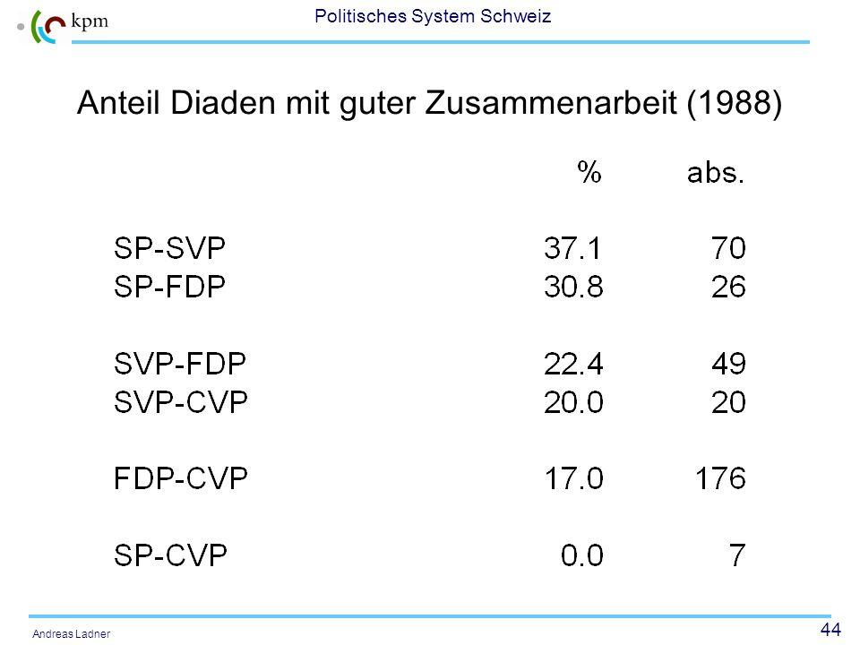 44 Politisches System Schweiz Andreas Ladner Anteil Diaden mit guter Zusammenarbeit (1988)