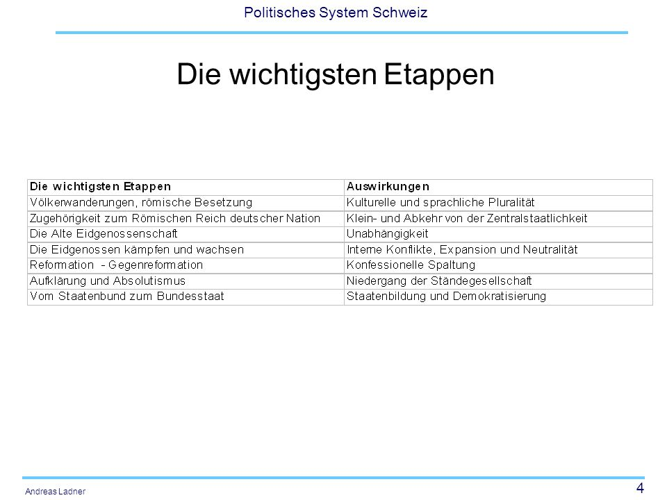 35 Politisches System Schweiz Andreas Ladner Totalrevision der BV 1874