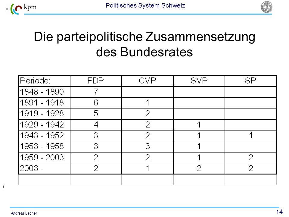 14 Politisches System Schweiz Andreas Ladner Die parteipolitische Zusammensetzung des Bundesrates (