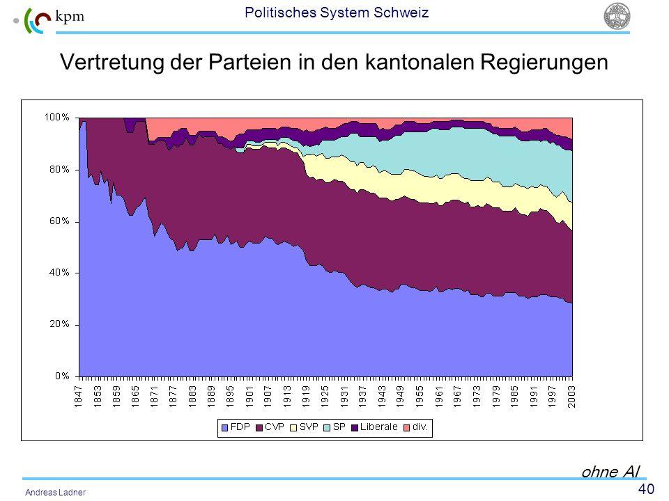 40 Politisches System Schweiz Andreas Ladner Vertretung der Parteien in den kantonalen Regierungen ohne AI