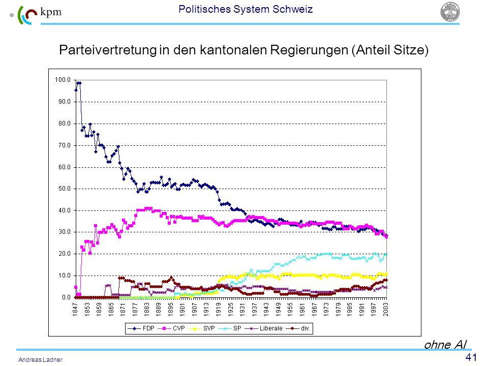 41 Politisches System Schweiz Andreas Ladner Parteivertretung in den kantonalen Regierungen (Anteil Sitze) ohne AI