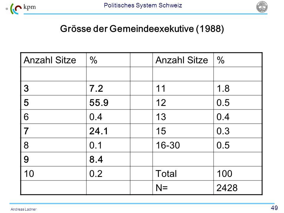 49 Politisches System Schweiz Andreas Ladner Grösse der Gemeindeexekutive (1988) Anzahl Sitze% % 37.2111.8 555.9120.5 60.4130.4 724.1150.3 80.116-300.5 98.4 100.2Total100 N=2428
