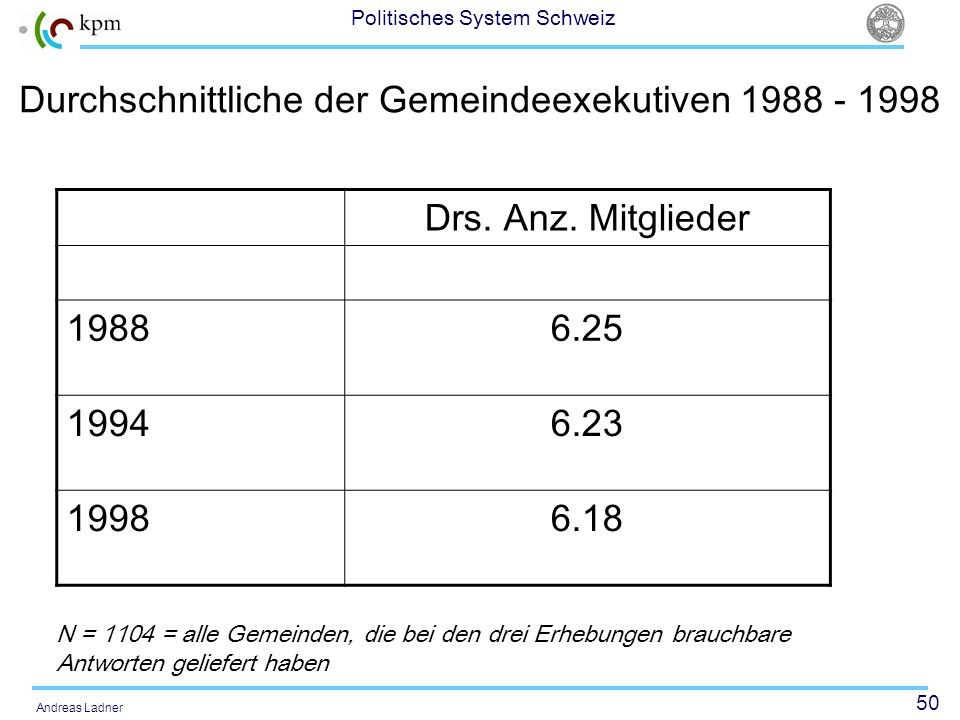 50 Politisches System Schweiz Andreas Ladner Durchschnittliche der Gemeindeexekutiven 1988 - 1998 Drs. Anz. Mitglieder 19886.25 19946.23 19986.18 N =