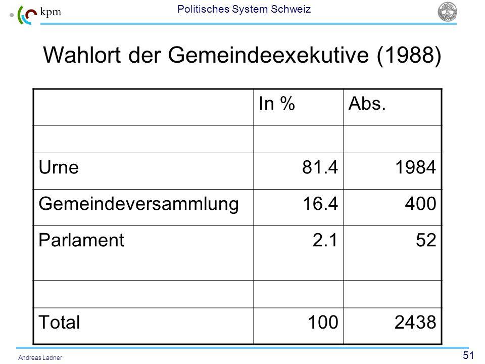 51 Politisches System Schweiz Andreas Ladner Wahlort der Gemeindeexekutive (1988) In %Abs. Urne81.41984 Gemeindeversammlung16.4400 Parlament2.152 Tota