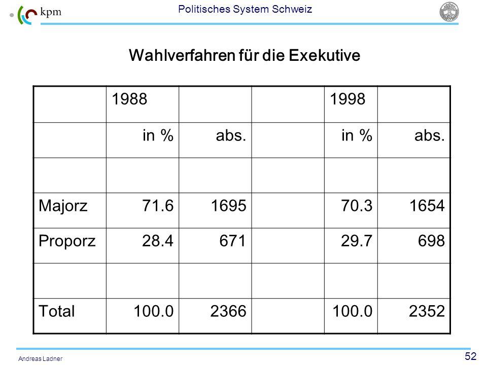 52 Politisches System Schweiz Andreas Ladner Wahlverfahren für die Exekutive 19881998 in %abs.in %abs. Majorz71.6169570.31654 Proporz28.467129.7698 To