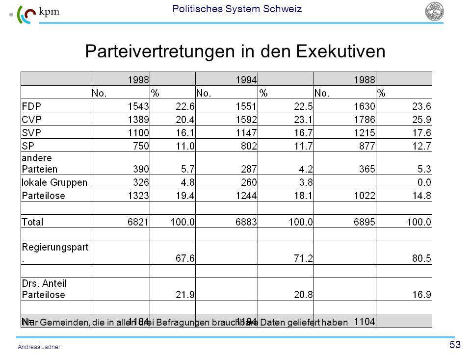 53 Politisches System Schweiz Andreas Ladner Parteivertretungen in den Exekutiven Nur Gemeinden, die in allen drei Befragungen brauchbare Daten gelief