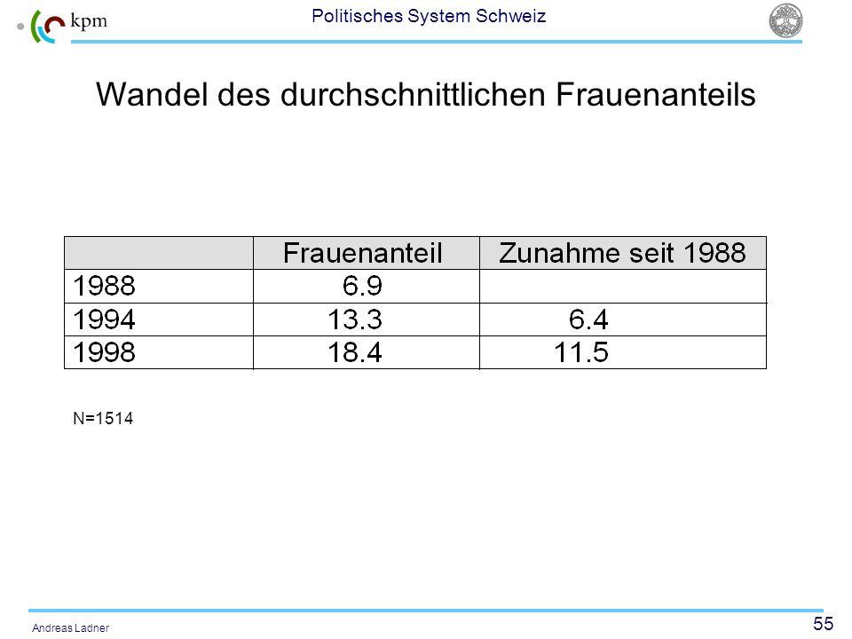 55 Politisches System Schweiz Andreas Ladner Wandel des durchschnittlichen Frauenanteils N=1514