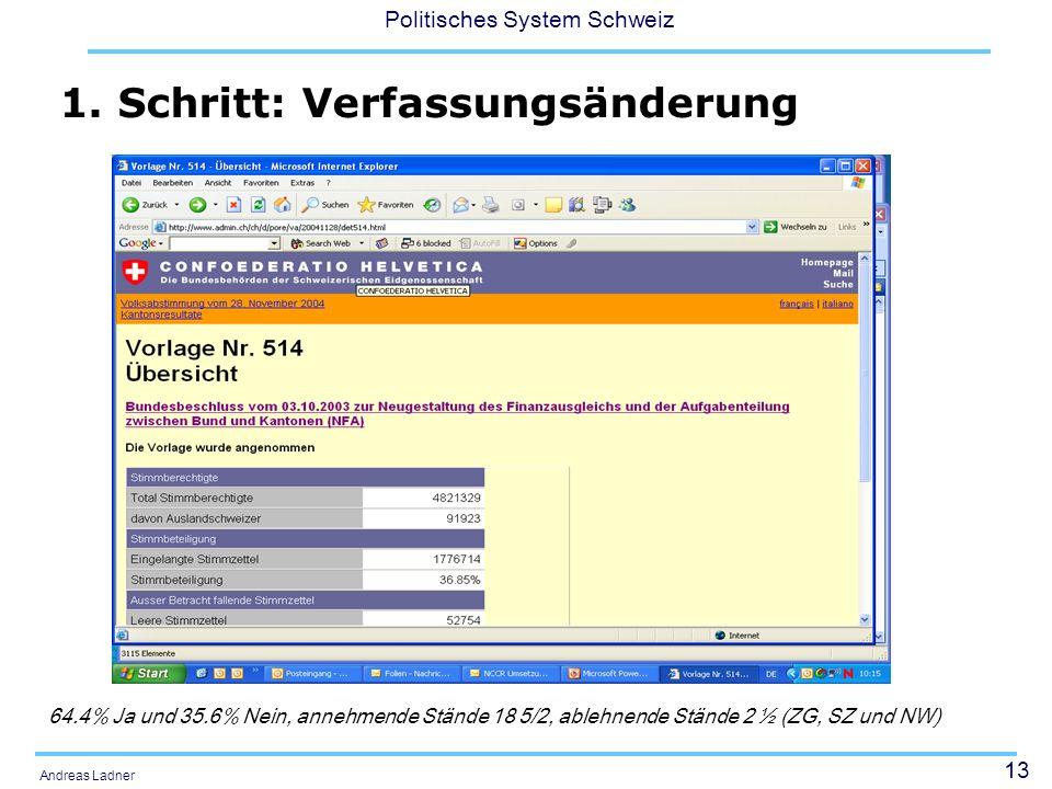 13 Politisches System Schweiz Andreas Ladner 64.4% Ja und 35.6% Nein, annehmende Stände 18 5/2, ablehnende Stände 2 ½ (ZG, SZ und NW) 1. Schritt: Verf