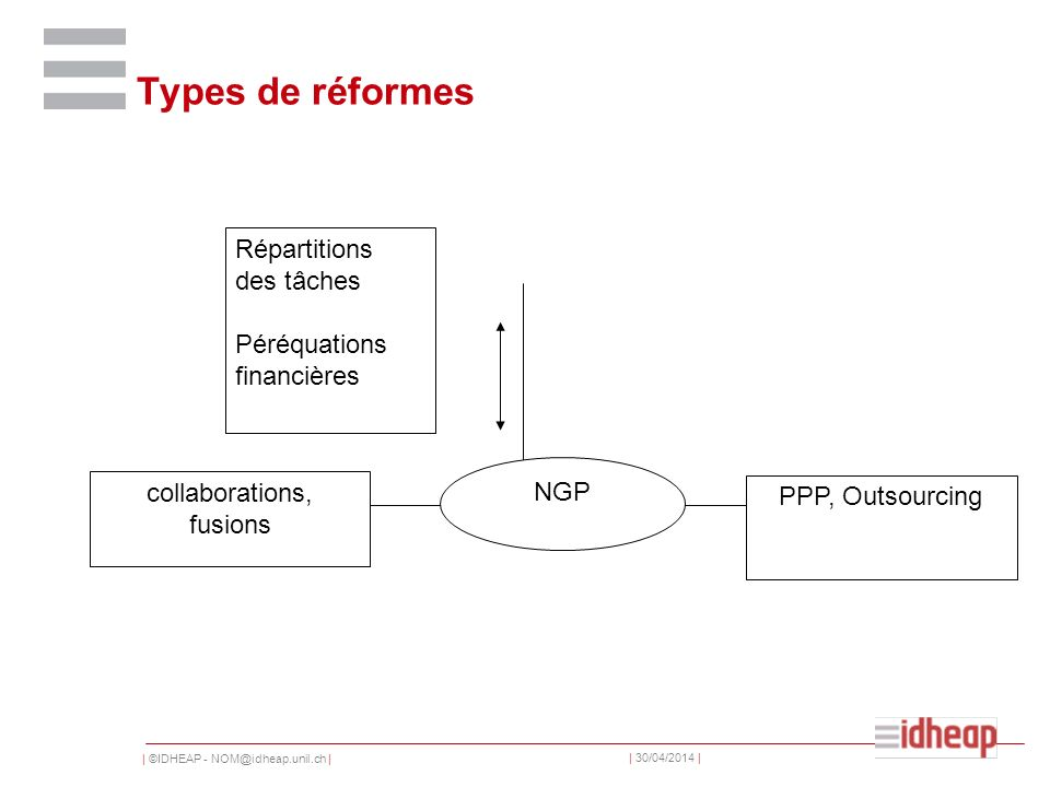 | ©IDHEAP - | | 30/04/2014 | Types de réformes NGP PPP, Outsourcing collaborations, fusions Répartitions des tâches Péréquations financières