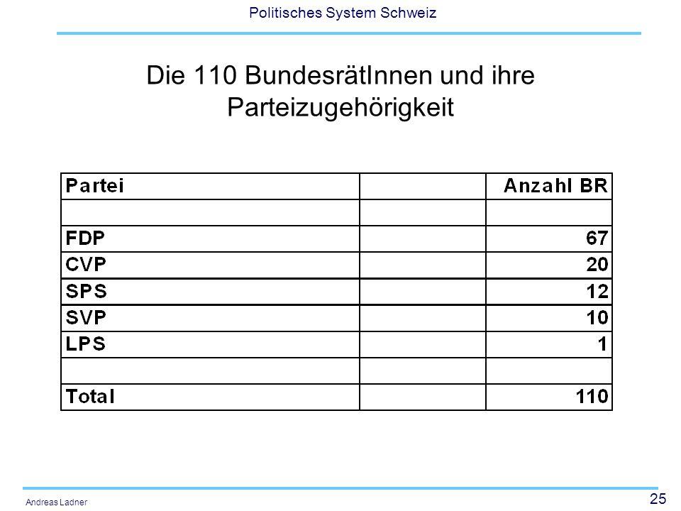 25 Politisches System Schweiz Andreas Ladner Die 110 BundesrätInnen und ihre Parteizugehörigkeit