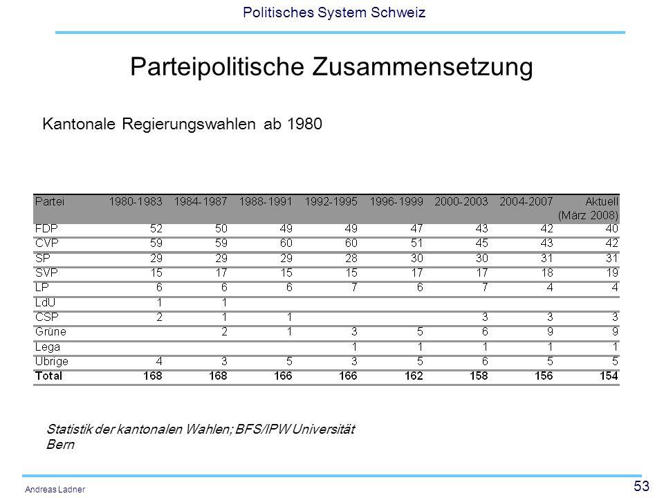 53 Politisches System Schweiz Andreas Ladner Parteipolitische Zusammensetzung Statistik der kantonalen Wahlen; BFS/IPW Universität Bern Kantonale Regierungswahlen ab 1980