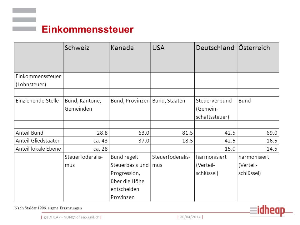   ©IDHEAP - NOM@idheap.unil.ch     30/04/2014   Warenumsatzsteuer SchweizKanadaUSADeutschlandÖsterreich Wahrenumsatz- steuer Anteil Bund100.046.250.069.5 Anteil Gliedstaaten53.8100.048.018.7 Anteil lokale EbeneSpezialsteuern Weitere Umsatzsteuern 2.011.8 VerteilungVerteilschlüssel Nach Stalder 1999, eigene Ergänzungen