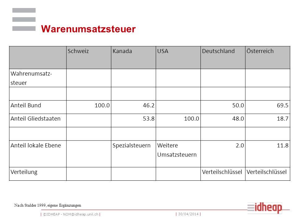 | ©IDHEAP - NOM@idheap.unil.ch | | 30/04/2014 | Warenumsatzsteuer SchweizKanadaUSADeutschlandÖsterreich Wahrenumsatz- steuer Anteil Bund100.046.250.06