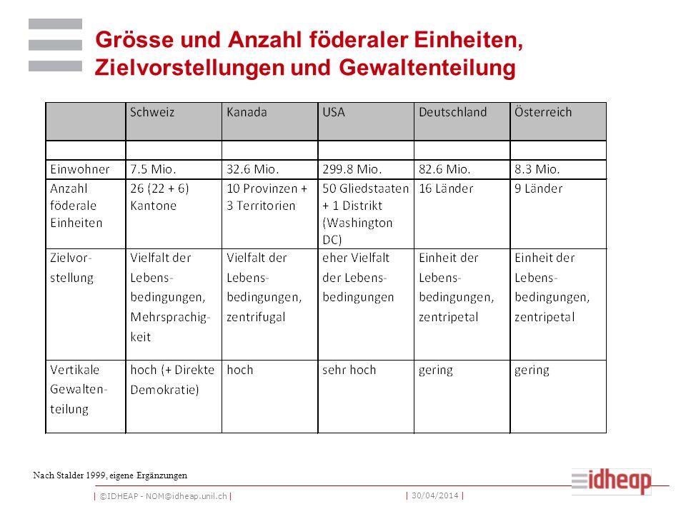 | ©IDHEAP - NOM@idheap.unil.ch | | 30/04/2014 | Grösse und Anzahl föderaler Einheiten, Zielvorstellungen und Gewaltenteilung Nach Stalder 1999, eigene