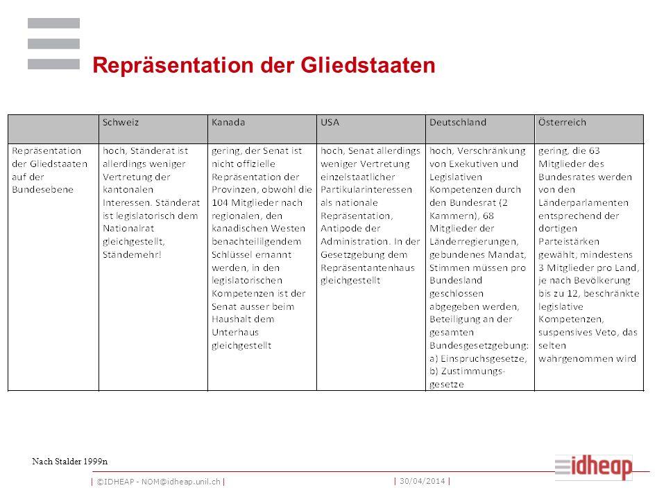   ©IDHEAP - NOM@idheap.unil.ch     30/04/2014   Kompetenzstruktur Nach Stalder 1999