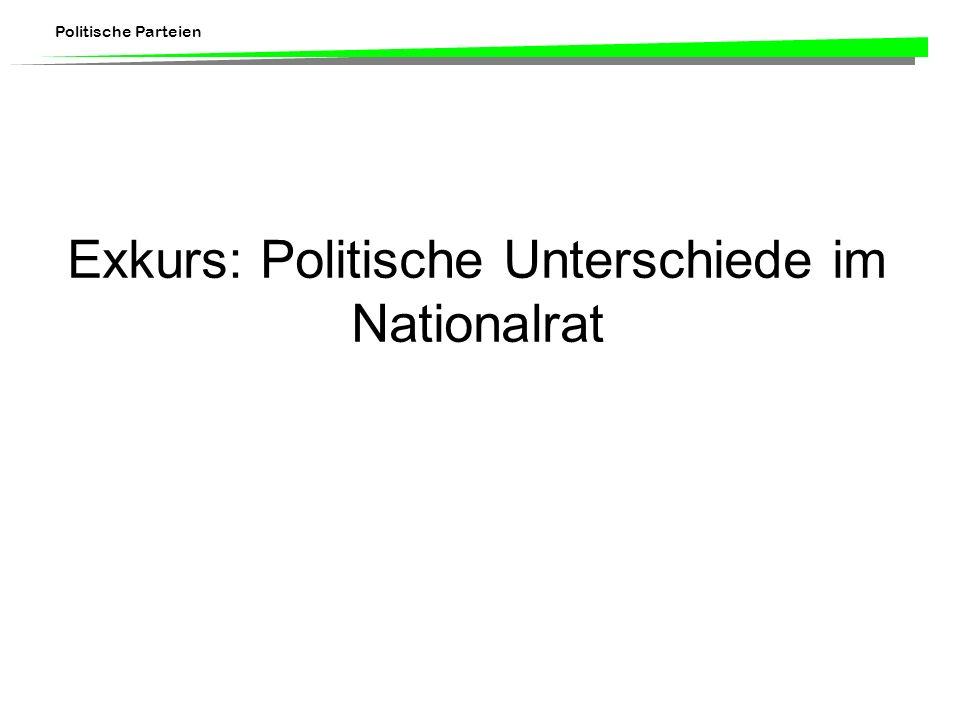 Politische Parteien Exkurs: Politische Unterschiede im Nationalrat