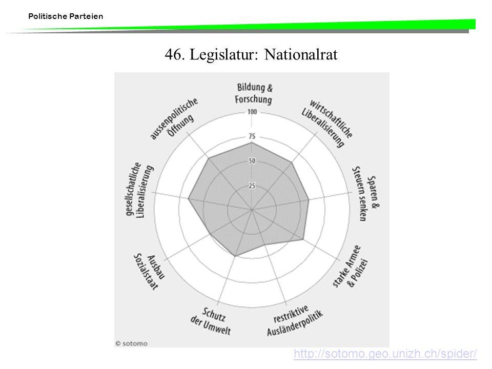 Politische Parteien 46. Legislatur: Nationalrat http://sotomo.geo.unizh.ch/spider/