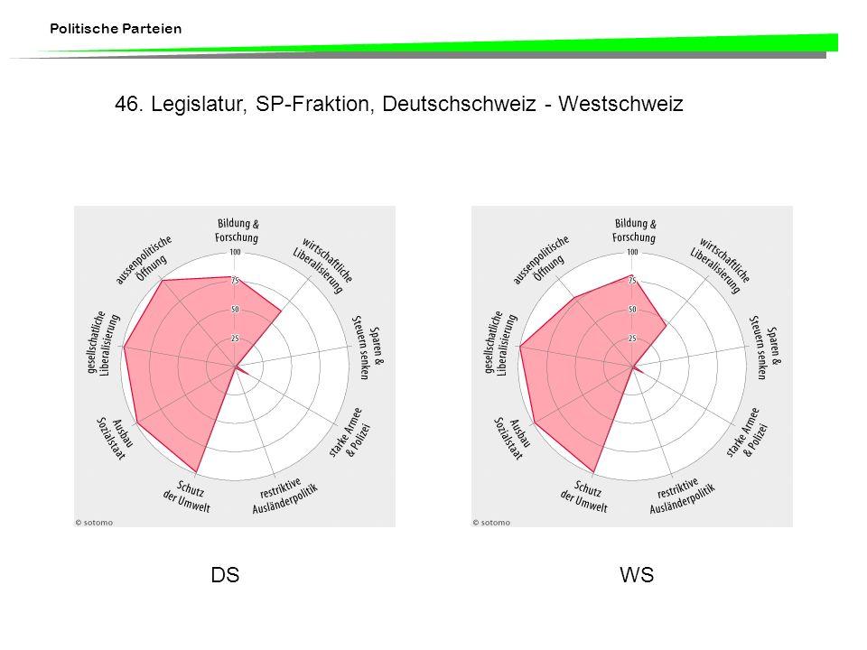 Politische Parteien DSWS 46. Legislatur, SP-Fraktion, Deutschschweiz - Westschweiz