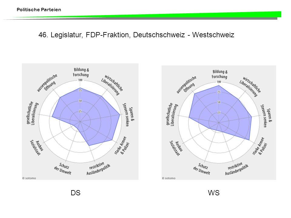Politische Parteien DSWS 46. Legislatur, FDP-Fraktion, Deutschschweiz - Westschweiz