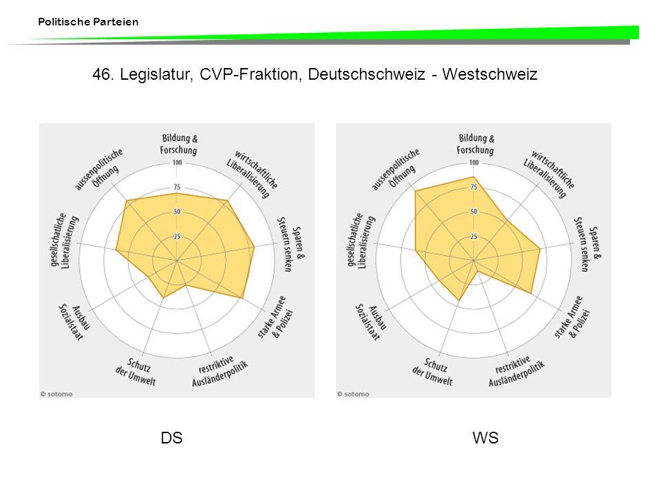 Politische Parteien DSWS 46. Legislatur, CVP-Fraktion, Deutschschweiz - Westschweiz
