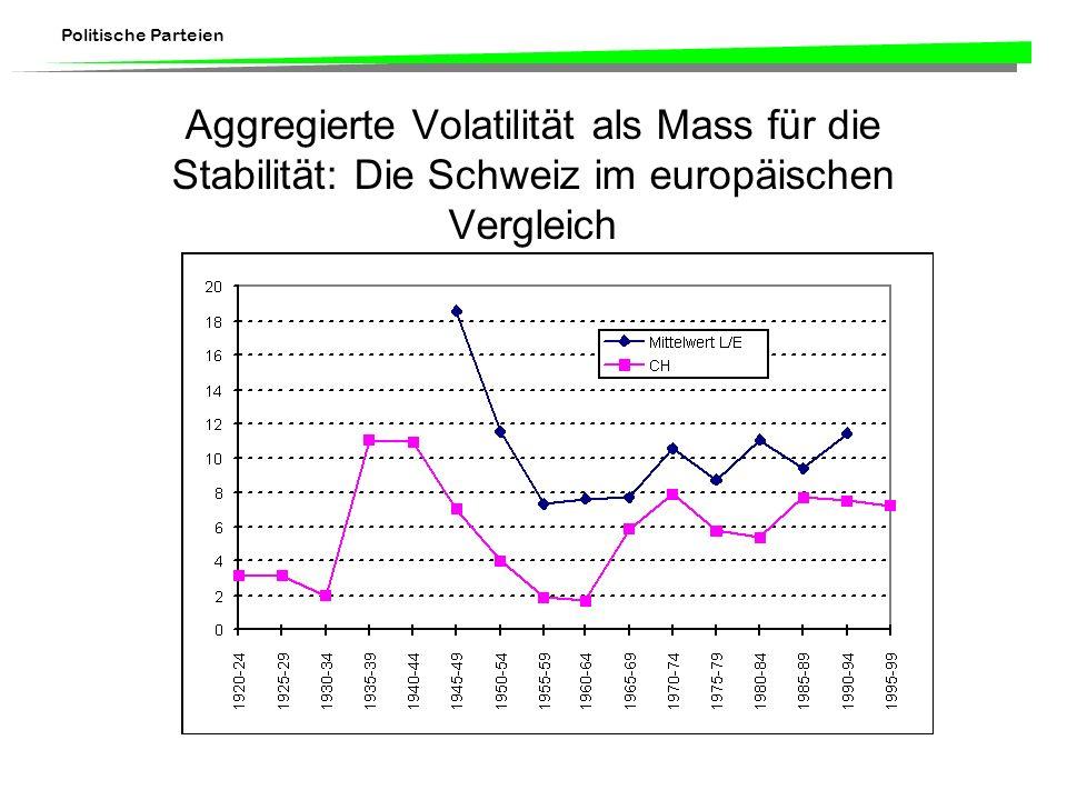 Politische Parteien Aggregierte Volatilität als Mass für die Stabilität: Die Schweiz im europäischen Vergleich