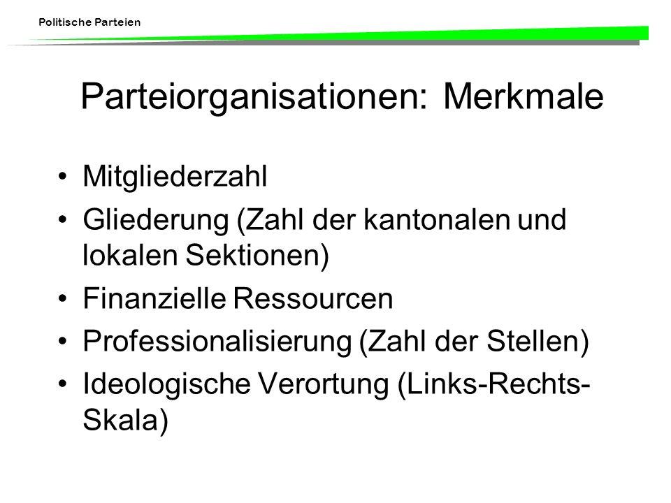 Politische Parteien Parteiorganisationen: Merkmale Mitgliederzahl Gliederung (Zahl der kantonalen und lokalen Sektionen) Finanzielle Ressourcen Profes