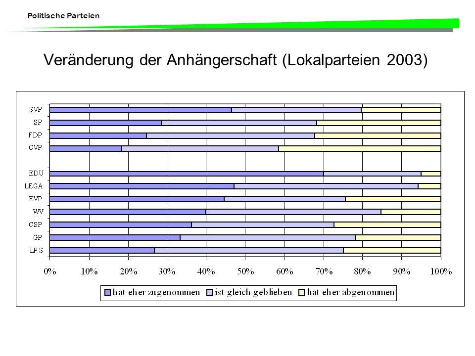 Politische Parteien Veränderung der Anhängerschaft (Lokalparteien 2003)