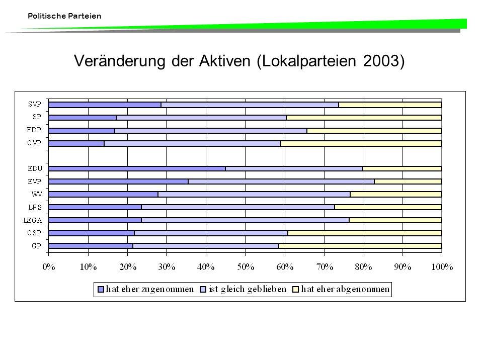 Politische Parteien Veränderung der Aktiven (Lokalparteien 2003)