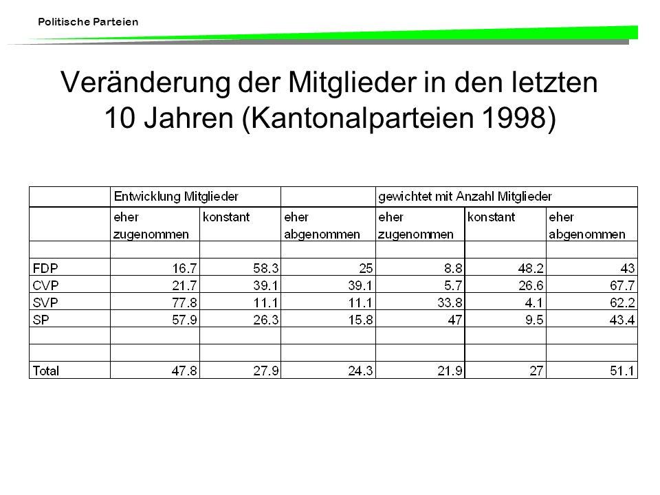 Politische Parteien Veränderung der Mitglieder in den letzten 10 Jahren (Kantonalparteien 1998)
