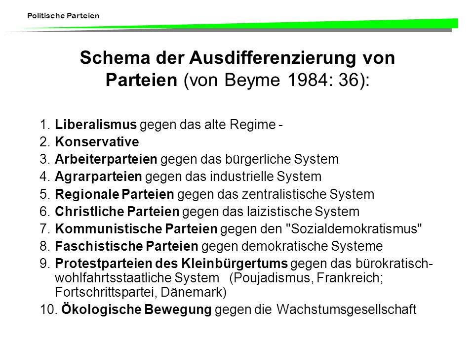 Politische Parteien Schema der Ausdifferenzierung von Parteien (von Beyme 1984: 36): 1.Liberalismus gegen das alte Regime - 2.Konservative 3. Arbeiter