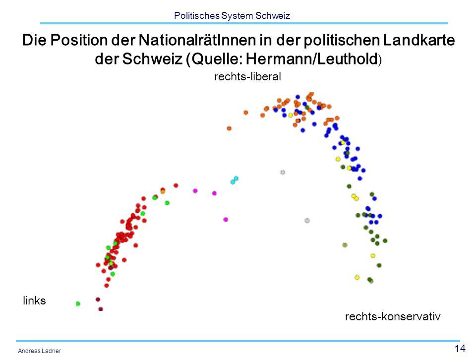 14 Politisches System Schweiz Andreas Ladner Die Position der NationalrätInnen in der politischen Landkarte der Schweiz (Quelle: Hermann/Leuthold ) links rechts-liberal rechts-konservativ