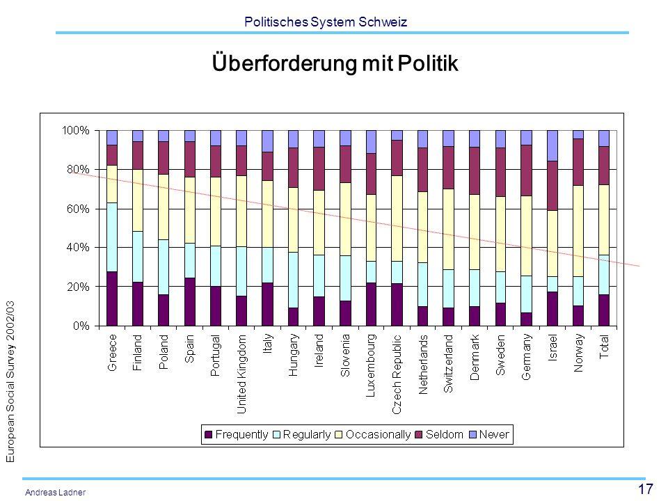 17 Politisches System Schweiz Andreas Ladner Überforderung mit Politik European Social Survey 2002/03