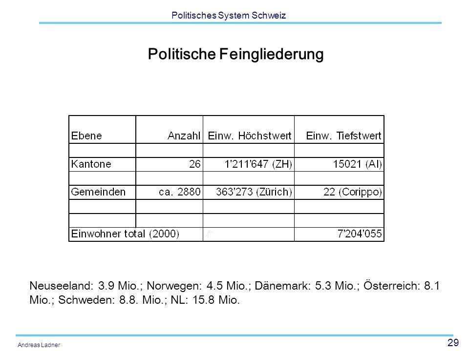 29 Politisches System Schweiz Andreas Ladner Politische Feingliederung Neuseeland: 3.9 Mio.; Norwegen: 4.5 Mio.; Dänemark: 5.3 Mio.; Österreich: 8.1 Mio.; Schweden: 8.8.