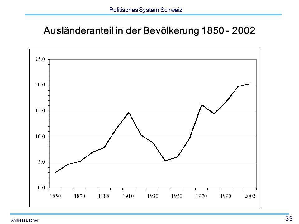 33 Politisches System Schweiz Andreas Ladner Ausländeranteil in der Bevölkerung 1850 - 2002