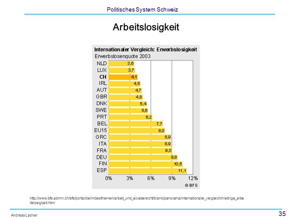 35 Politisches System Schweiz Andreas Ladner Arbeitslosigkeit http://www.bfs.admin.ch/bfs/portal/de/index/themen/arbeit_und_e/uebersicht/blank/panorama/internationaler_vergleich/niedrige_arbe itslosigkeit.html