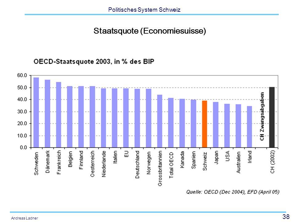 38 Politisches System Schweiz Andreas Ladner Staatsquote (Economiesuisse)