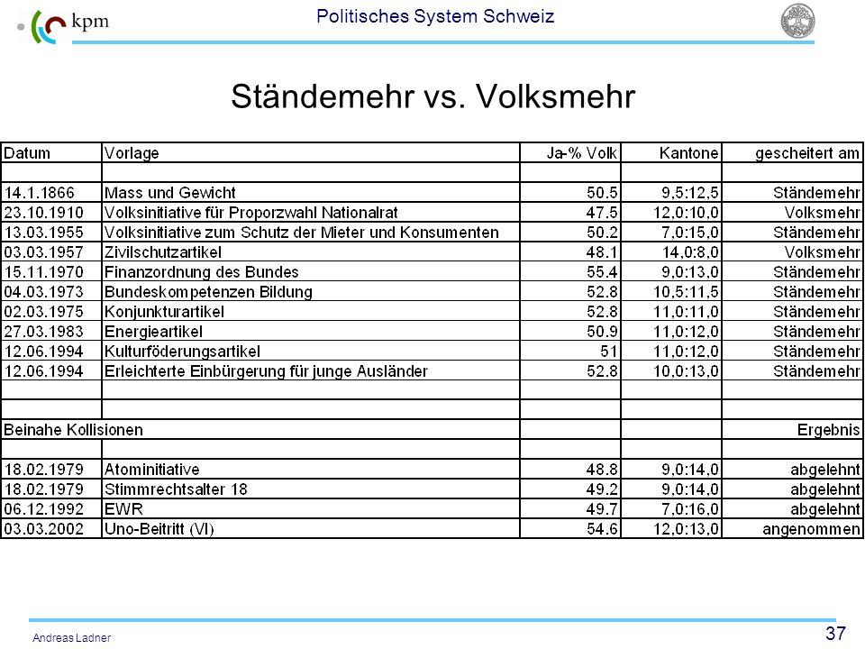 37 Politisches System Schweiz Andreas Ladner Ständemehr vs. Volksmehr