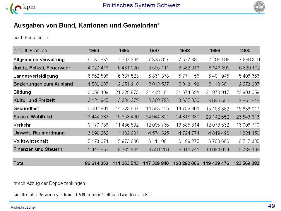 49 Politisches System Schweiz Andreas Ladner