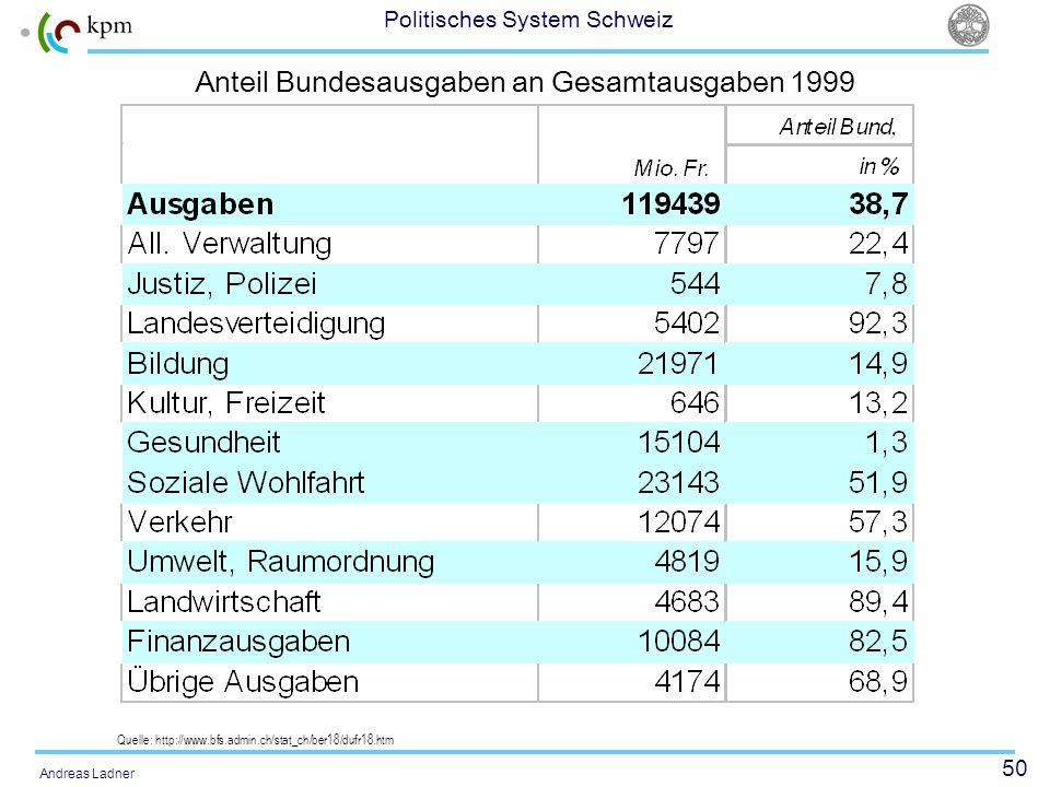 50 Politisches System Schweiz Andreas Ladner Anteil Bundesausgaben an Gesamtausgaben 1999 Quelle: http://www.bfs.admin.ch/stat_ch/ber18/dufr18.htm