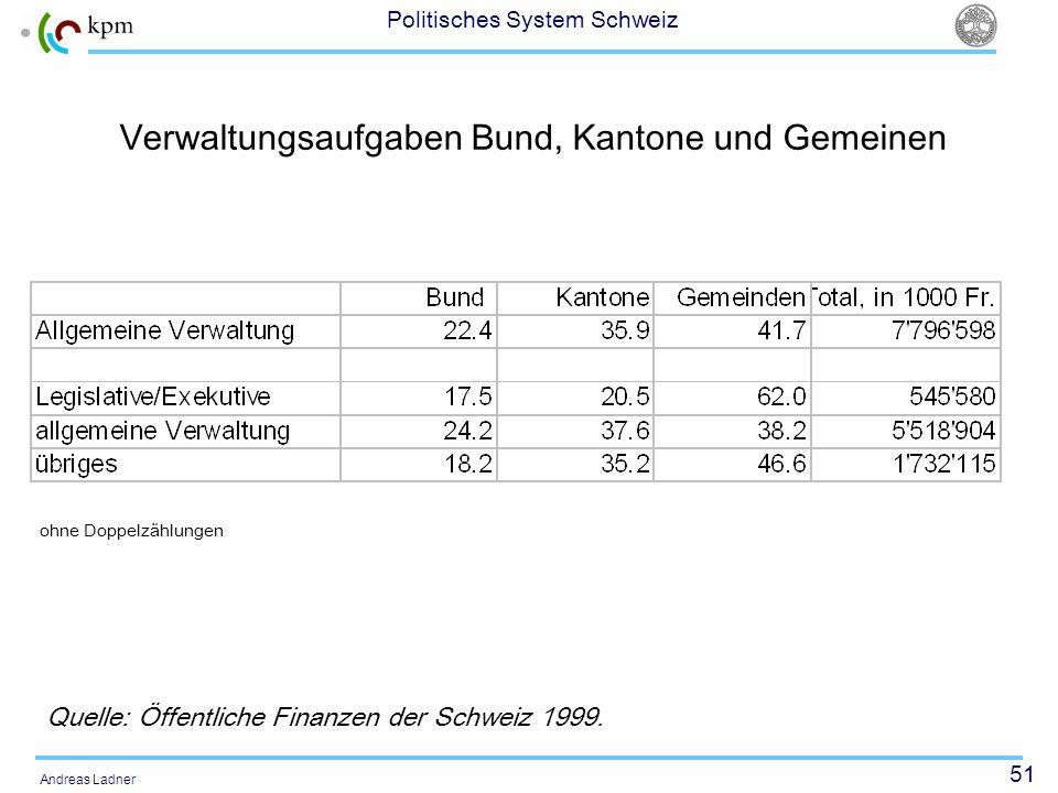 51 Politisches System Schweiz Andreas Ladner Verwaltungsaufgaben Bund, Kantone und Gemeinen Quelle: Öffentliche Finanzen der Schweiz 1999. ohne Doppel