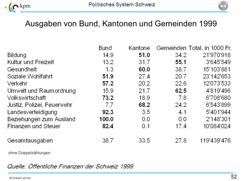 52 Politisches System Schweiz Andreas Ladner Ausgaben von Bund, Kantonen und Gemeinden 1999 Quelle: Öffentliche Finanzen der Schweiz 1999. ohne Doppel